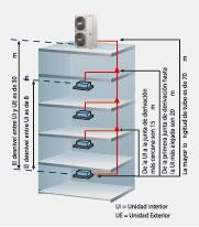 Bosch, VRV con diseño flexible de tuberias.