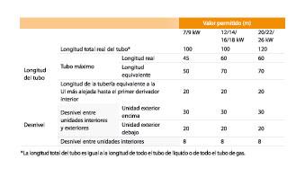 Bosch, VRV con diseño flexible de tuberías.