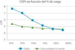 COPs en función del % de carga Daikin Altherma