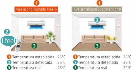 Funcionamiento IFeel FREEO