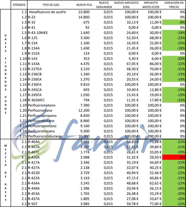 Tabla modificación impuesto de gases fluorados a partir del 1 de Septiembre 2018