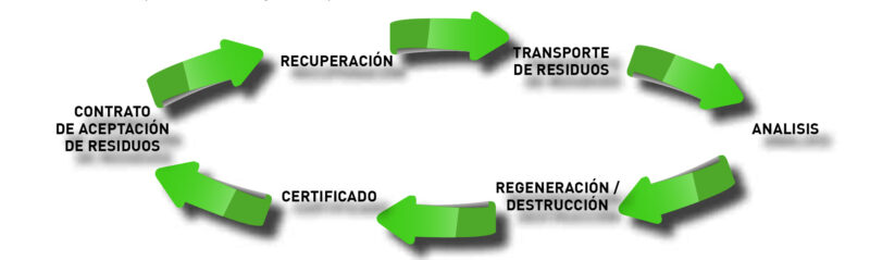 ciclo_residuos