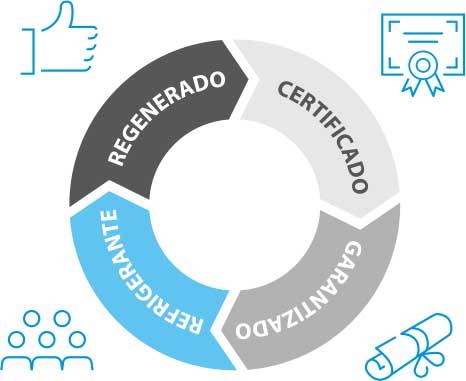 Daikin presenta su proyecto de Economía Circular: refrigerante regenerado y certificado