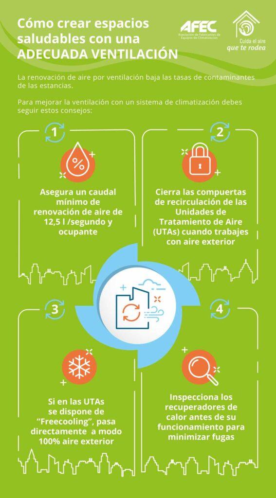 AFEC INFOGRAFÍA para crear espacios saludables con una adecuada ventilación