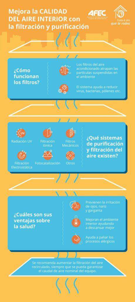 AFEC INFOGRAFIA MEJORA-LA-CALIDAD-DE-AIRE-CON-FILTRACION-Y-PURIFICACION